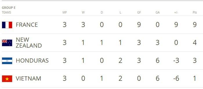 Ket qua U20 Viet Nam vs U20 Honduras: U20 Viet Nam thua tiec nuoi, dung cuoi bang E hinh anh 2