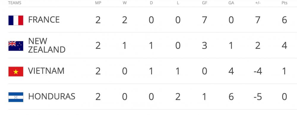 Xem tran U20 Viet Nam vs U20 Honduras tren kenh nao? hinh anh 2