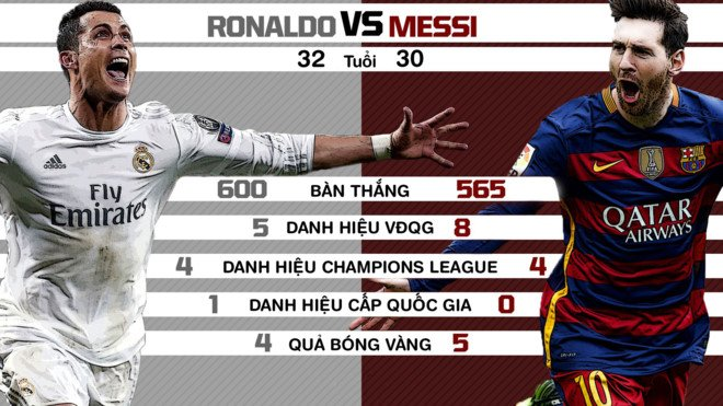 Messi: 'Ronaldo toan dien nhu cau thu ngoai hanh tinh' hinh anh 2