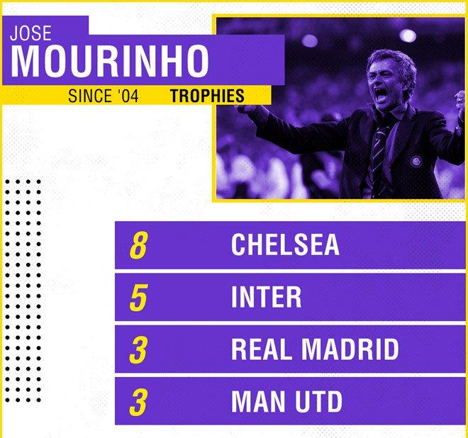 Nguoi thay dac biet cua Mourinho la ai? hinh anh 2