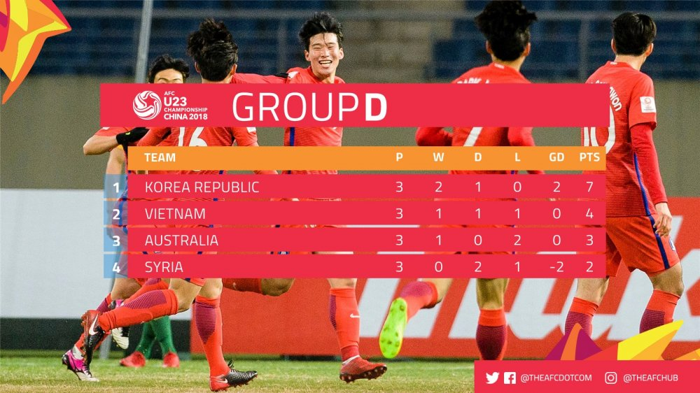 Cam hoa U23 Syria, U23 Viet Nam vuot bang tu than, vao tu ket U23 chau A hinh anh 2