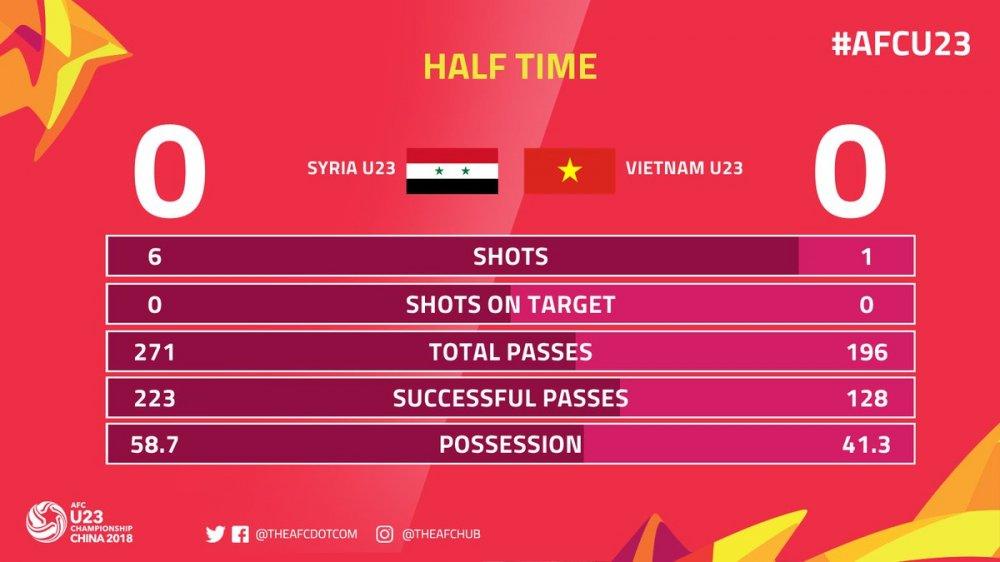 Truc tiep U23 Viet Nam vs U23 Syria, Link xem bong da U23 chau A hinh anh 1