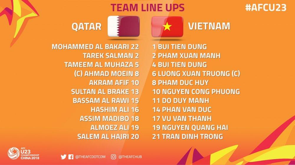 Ket qua U23 Viet Nam vs U23 Qatar: Hap dan tran ban ket U23 Chau A hinh anh 10