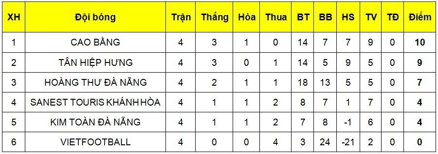 Truc tiep Tan Hiep Hung vs Hoang Thu Da Nang vong loai Futsal VDQG HDBank 2018 hinh anh 2
