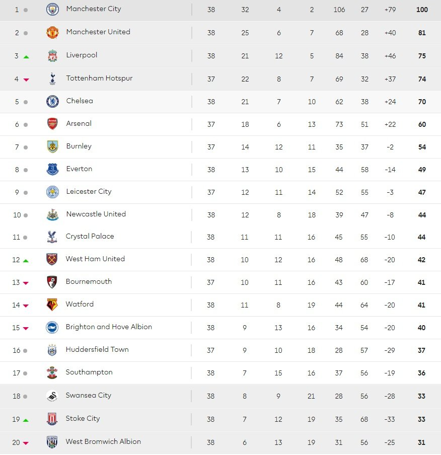 Truc tiep vong cuoi Ngoai Hang Anh: Chelsea, Liverpool tranh top 4 hinh anh 1