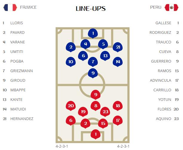 Video ket qua Phap vs Peru: Mbappe toa sang de di vao lich su hinh anh 14