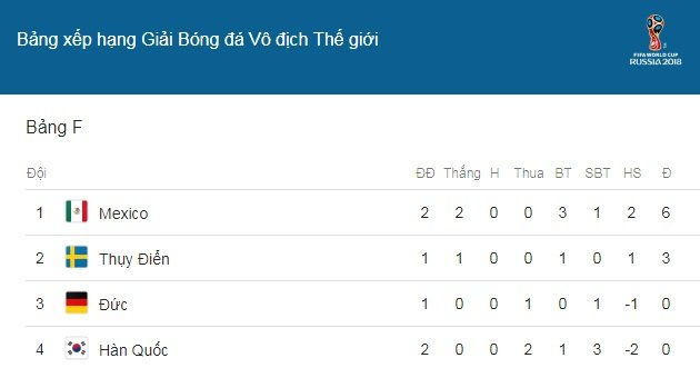 Truc tiep Duc vs Thuy Dien, Link xem bong da World Cup 2018 hom nay hinh anh 13