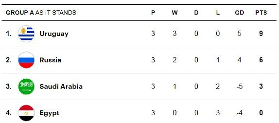 Video ket qua Nga vs Uruguay ty so 0-3: Ngoi dau bang A thuoc ve Uruguay hinh anh 1