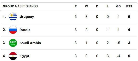 De bep tuyen Nga, Uruguay toan thang vong bang World Cup hinh anh 2