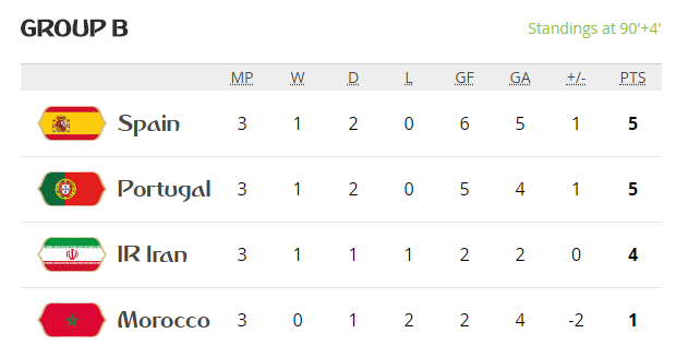 6 phut bu gio kich tinh nhat lich su World Cup: Tay Ban Nha, Bo Dao Nha suyt bi loai the nao? hinh anh 5