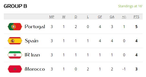 Video ket qua Bo Dao Nha vs Iran ty so 1-1: Tran hoa hu via hinh anh 13