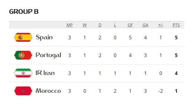 Video ket qua Tay Ban Nha vs Maroc ty so 2-2: VAR giup nguoi Tay Ban Nha hinh anh 6
