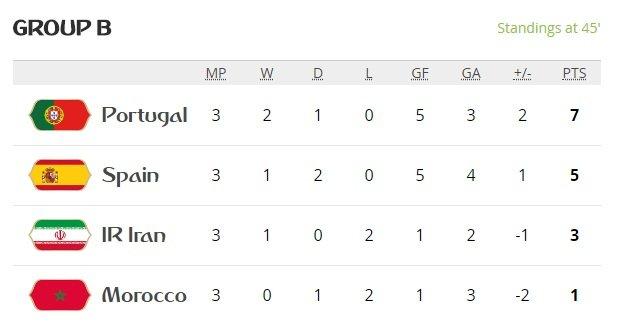 Video ket qua Tay Ban Nha vs Maroc ty so 2-2: VAR giup nguoi Tay Ban Nha hinh anh 5