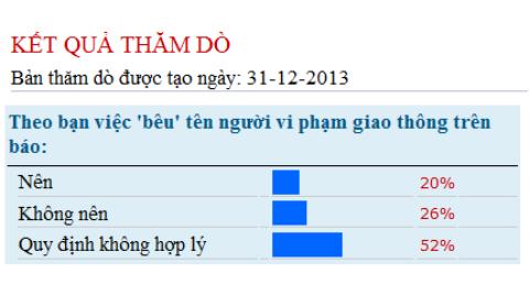 Kết quả thăm dò ý kiến độc giả về dự thảo quy định đưa tên người vi phạm giao thông lên báo trên VTC News tính đến ngày 31/12/2013.