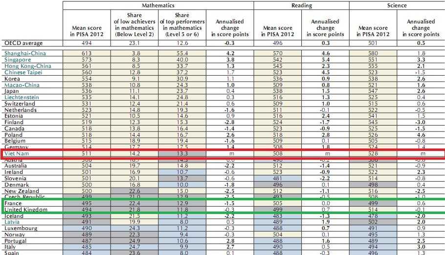 Ở báo cáo mới được công bố, học sinh Việt Nam đứng thứ 8 thế giới về khả năng khoa học. Ở cả 3 chỉ số đánh giá, học sinh Việt Nam đều có chỉ số cao hơn so với học sinh Anh, Pháp ( Nguồn OECD)