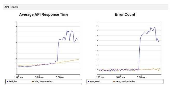 Facebook đã đối mặt với số lượng lỗi tăng đột biến trong khoảng 5h sáng (giờ Mỹ), khoảng 19h Việt Nam, sau đó số lượng lỗi giảm dần.