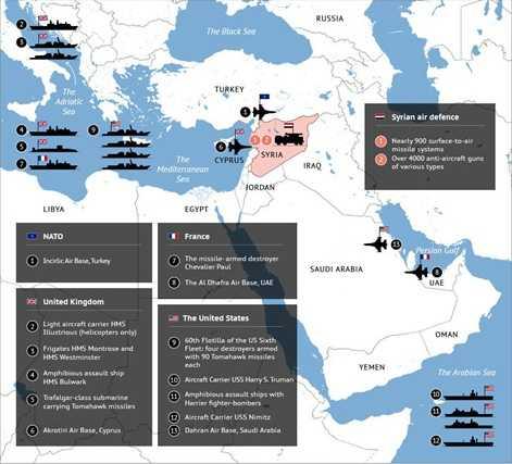 Tương quan lực lượng của các nước phương Tây và Syria - Nguồn: RIA Novosti