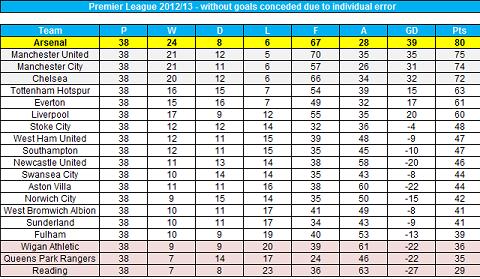 Bảng xếp hạng Premier League nếu bỏ qua những sai lầm cá nhân, những pha đốt lưới nhà