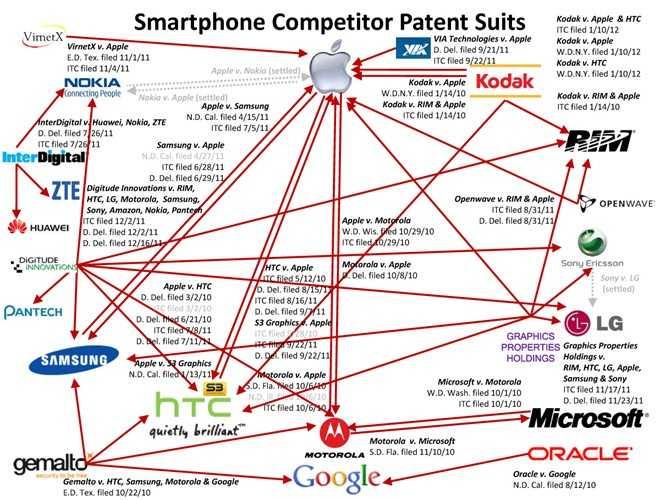 Sơ đồ những vụ tranh chấp pháp lý liên quan đến bằng sáng chế tính đến 2012. Ngoài việc kiện Apple, Nokia trước đây chủ yếu thu vén kho bằng sáng chế để bảo vệ cho chính mình và ít sử dụng chúng để kiện tụng.