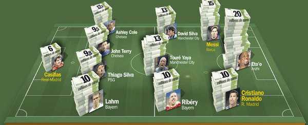 Đội hình siêu đắt và siêu khủng của bóng đá thế giới.