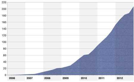 Biểu đồ tăng trưởng của trình duyệt Opera   Mini trên toàn cầu từ 2006-2012. (Đơn vị tính: triệu người- nguồn từ   website Opera mini)