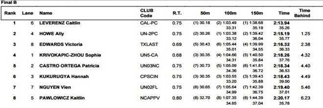 Thành tích của Ánh Viên khi vào chung kết nhóm B nội dung 200 bơi bướm. Ảnh chụp màn hình