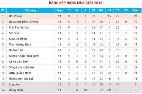 BXH V-League 2016