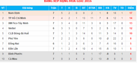 Bảng xếp hạng tạm thời sau vòng 7.