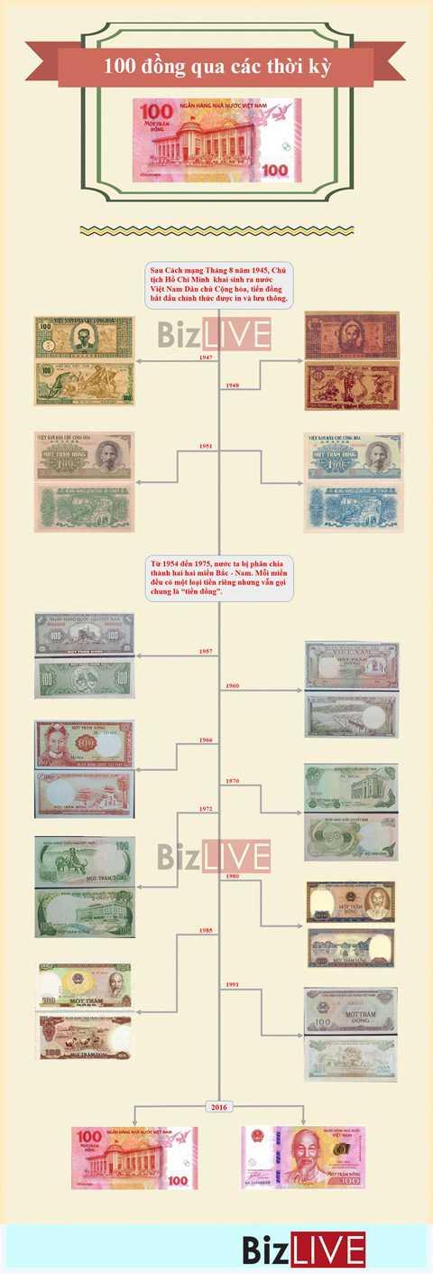 nhân dịp kỷ niệm 65 năm ngày thành lập Ngân hàng Nhà nước Việt Nam (6/5/1951 - 6/5/2016).