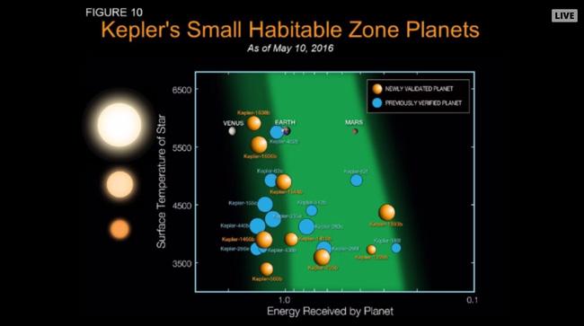 Có 9 hành tinh được NASA xác định là có tiềm năng tồn tại sự sống