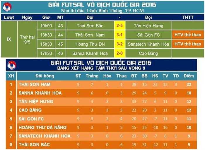 Kết quả thi đấu vòng 9 và BXH hiện thời tại giai đoạn 2 Giải Futsal VĐQG 2016