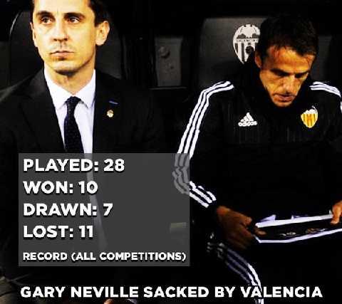 Thành tích tồi tệ của Gary Neville