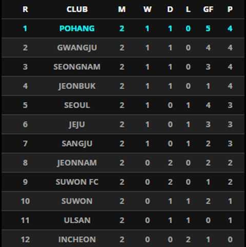 BXH K-League Classic sau 2 vòng đấu