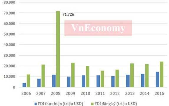 Vốn FDI vào Việt Nam năm 2015, bao gồm vốn đăng ký và giải ngân, đã tăng khoảng 4 lần sau với năm 2006. Mức vốn FDI đăng ký trên 70 tỷ USD năm 2008 là mức cao nhất trong 10 năm qua trước hiệu ứng Việt Nam gia nhập WTO. Tuy nhiên, vốn FDI giải ngân năm 2008 ở mức khiêm tốn.    Dù vậy, dòng vốn FDI vào Việt Nam những năm qua rất ổn định, và đóng góp của doanh nghiệp FDI với nền kinh tế Việt Nam đang chiếm tỷ trọng lớn - Nguồn: Tổng cục Thống kê, Cục Đầu tư nước ngoài.