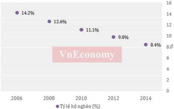 Tỷ lệ hộ nghèo ở Việt Nam liên tục giảm trong thời gian qua, và tới năm 2015 tỷ lệ hộ nghèo đã xuống dưới 5%, từ mức trên 14% năm 2006 - Nguồn: Tổng cục Thống kê.