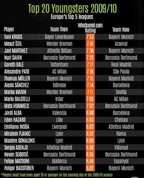 20 cầu thủ trẻ xuất sắc nhất thế giới cách đây 4 năm