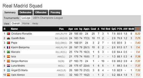 Điểm của Pepe cao thứ 3 tại Real - Theo WhoScored