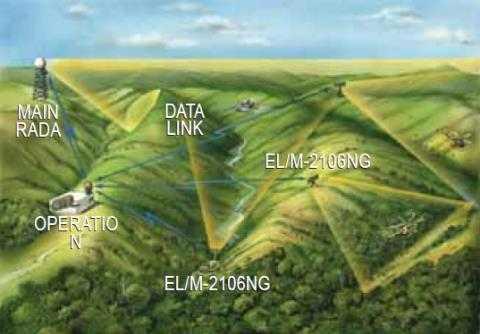 Radar ELM 2106 được thiết kế có khả năng hoạt động tốt ở những địa hình đồi núi như Việt Nam
