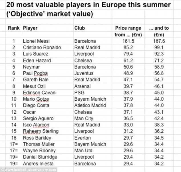 Danh sách 20 cầu thủ được định giá cao nhất thế giới