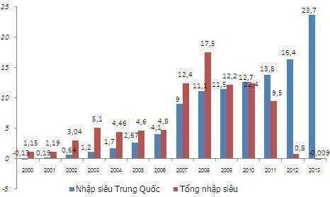 Nhập siêu từ Trung Quốc so với tổng nhập siêu từ các nguồn khác giai đoạn 2000 - 2013. Đơn vị: tỷ USD. Nguồn: Tổng cục Hải quan
