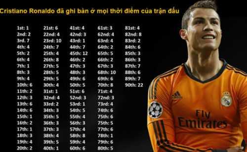Thành tích của Ronaldo