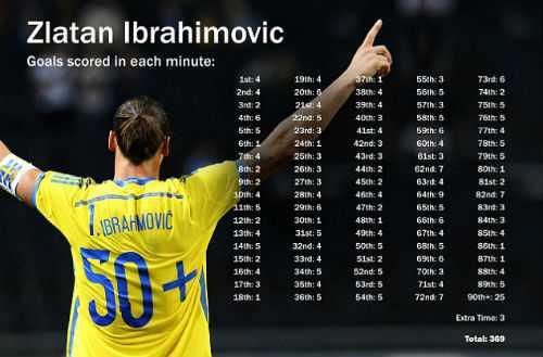 Thống kê bàn thắng của Ibrahimovich