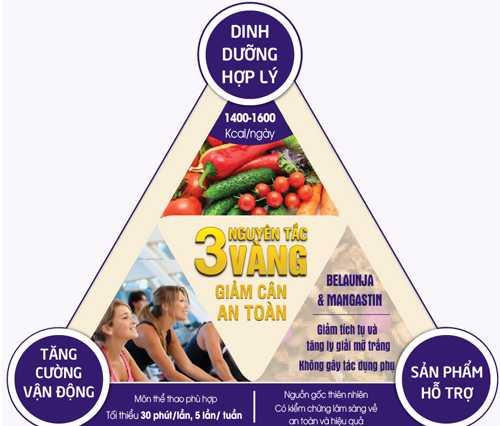 Dinh dưỡng hợp lý, tăng cường vận động và sản phẩm hỗ trợ được đánh giá là '3 nguyên tắc vàng' để giảm cân