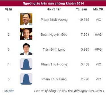 Dù trình độ học vấn khác nhau nhưng những đại gia giàu nhất Việt Nam đều sở hữu hàng nghìn tỷ đồng. Ảnh minh họa