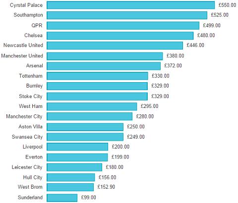 Giá vé cả mùa dành cho trẻ dưới 16 tuổi (Nguồn Guardian)