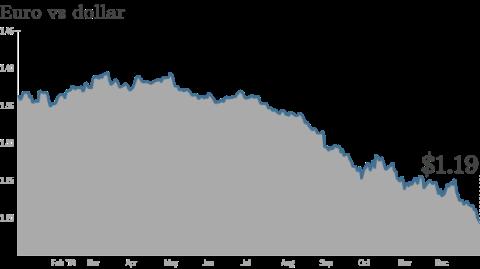 Tính đến ngày 5/1,giá đồng Euro đã tụt xuống chỉ còn 1.195 USD/euro