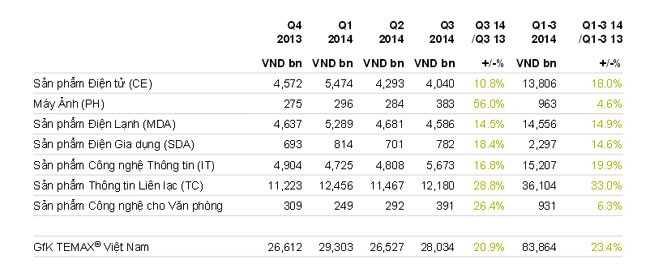 Theo GfK, đầu và cuối năm sẽ đánh dấu sự tăng trưởng mạnh mẽ của thị trường điện máy Việt Nam. Nhận định cũng trùng với đánh giá của Power Buy - đơn vị đã mua lại 49% cổ phần của Nguyễn Kim vào tháng 1/2015. Nguồn: GfK Temax.