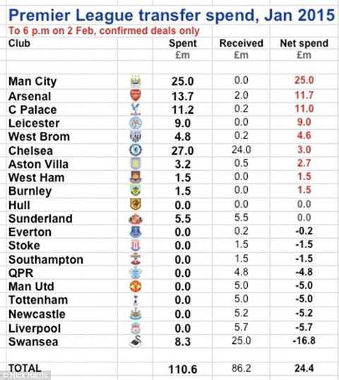 Chi tiêu của Premier League trong kỳ chuyển nhượng mùa đông