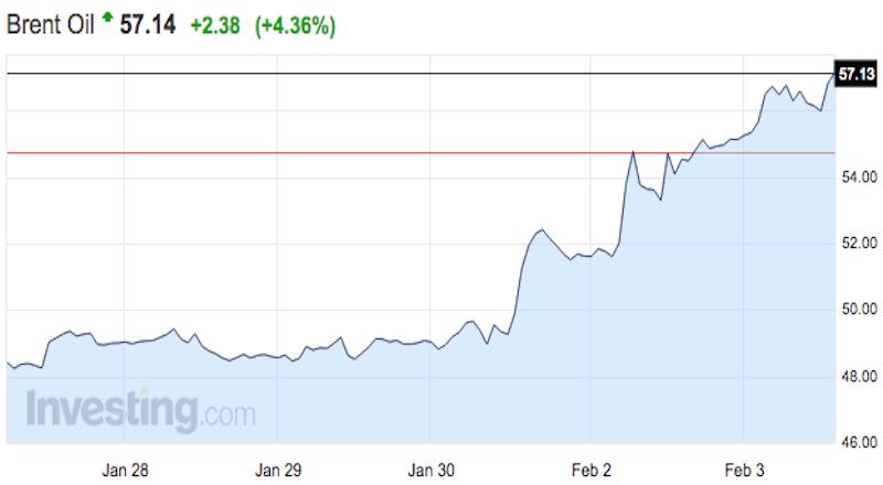 Biểu đồ giá dầu Brent trong 5 phiên gần nhất - Ảnh: Investing.com
