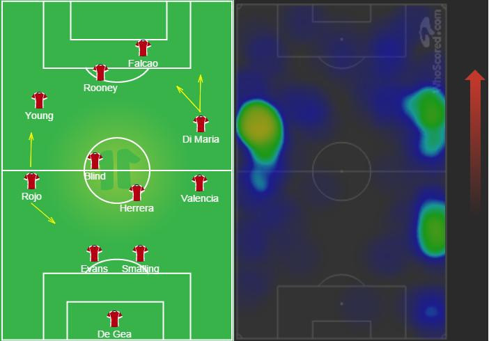 Đội hình lúc tấn công của Man Utd và bản đồ nhiệt của cặp Rojo - Valencia